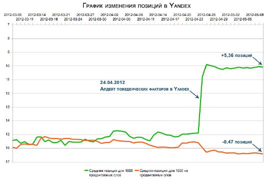 Продвижение поведенческими факторами в Яндекс